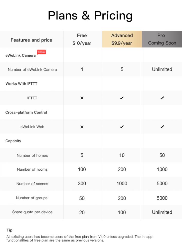 News: eWeLink's new subscription plans matrix for 2021
